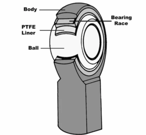 rod ends structure